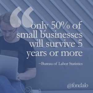 50% of small businesses fail in less than 5 years