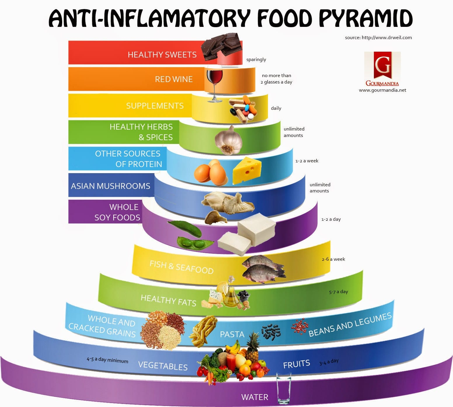 Low Carb Food Pyramid Food Pyramid