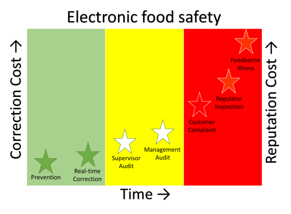 electronic-food-safety-infographic