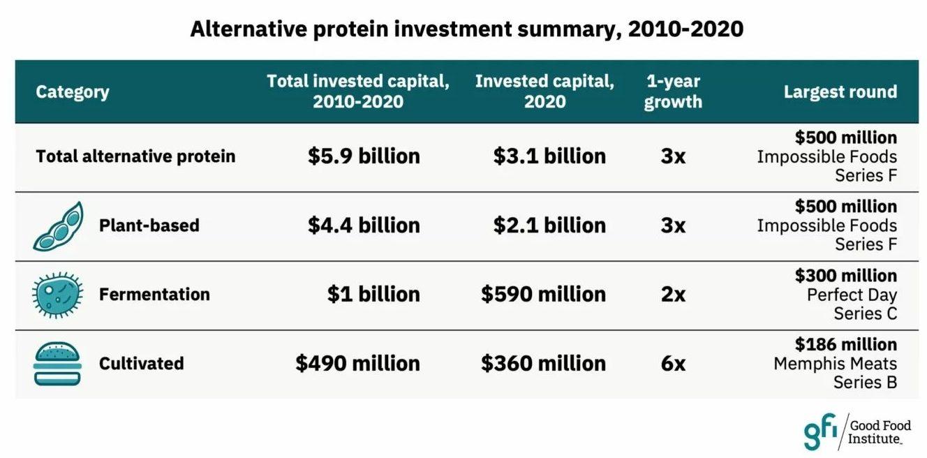 投資額の概要