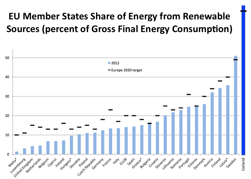 eu-iceland-gross-final-energy-consumption-renewable-share-2012-and-2020-targets