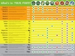Vitamin and Mineral Content Poster