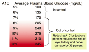 Average Plasma Blood Glucose
