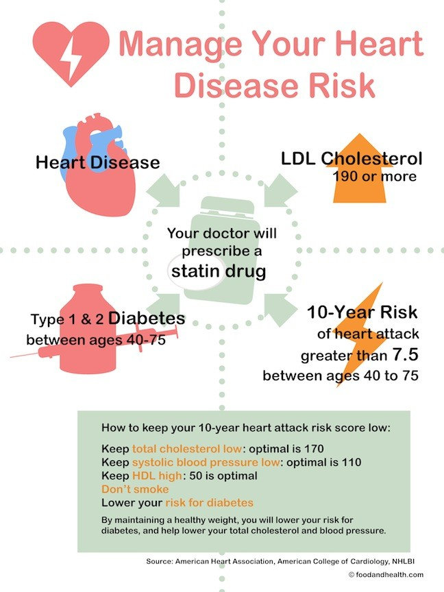 New Cardiovascular Disease Prevention Guidelines Food