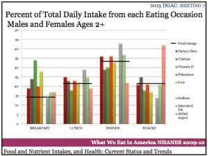 Total Daily Intakes