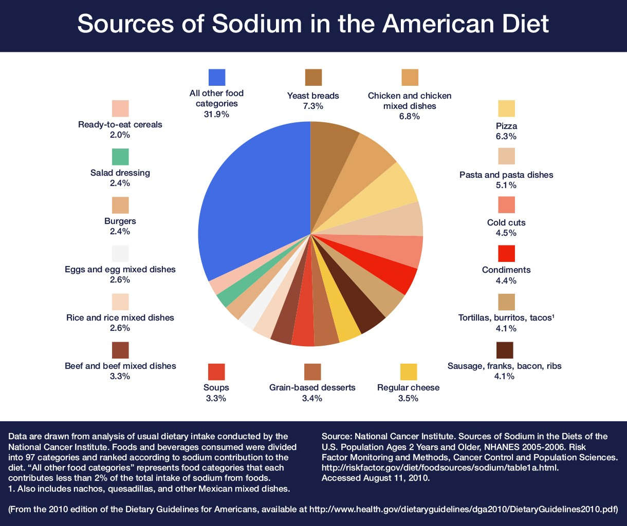 Sodium and the american diet food and health communications dietary guidelines for americans sodium intake chart pooptronica