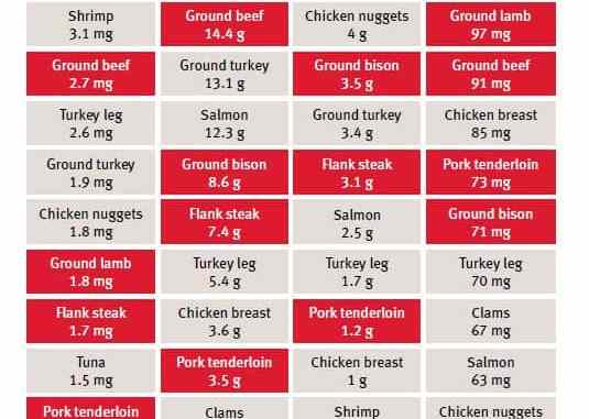 Color Confusion: Identifying Red Meat and White Meat - Food