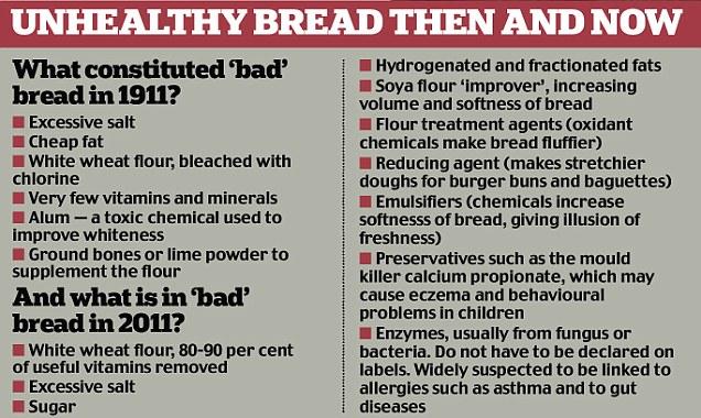 Bread Statistics