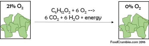 modified atmospheric packaging oxygen depletion