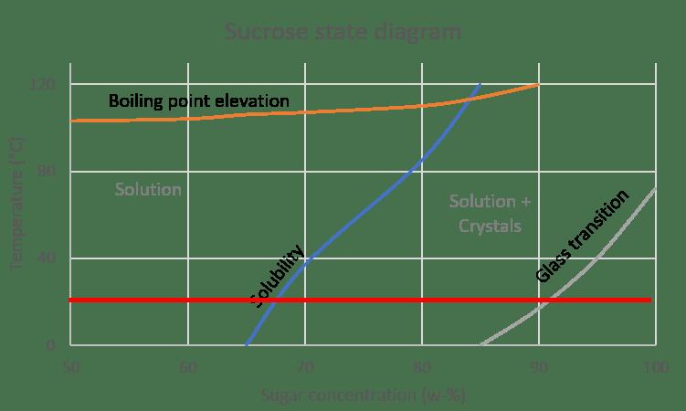 sucrose state diagram, room temp line