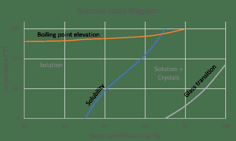 sucrose state diagram