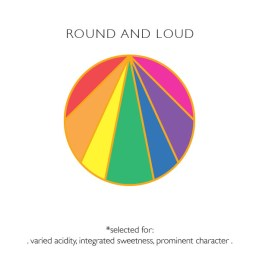 Round & Loud Sey Coffee