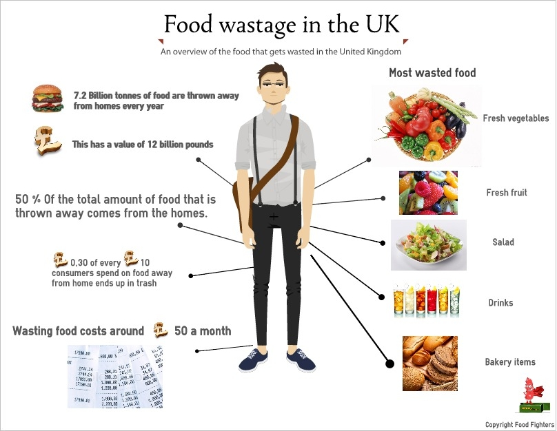 Fight For Food: Famine And Food Waste