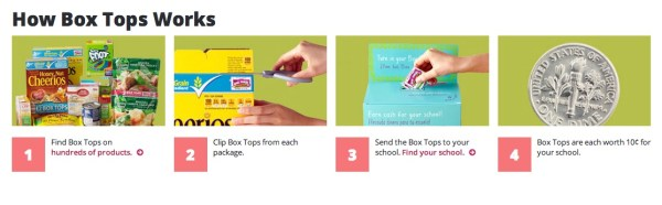 how box tops works