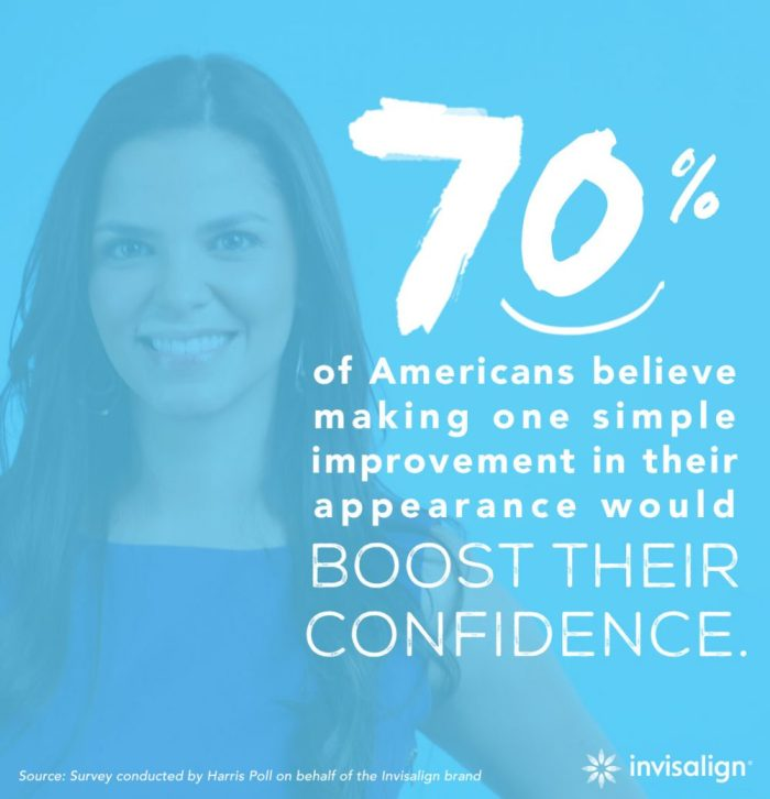 70% of Americans believe that making one simple improvement in their appearance would boost their confidence.