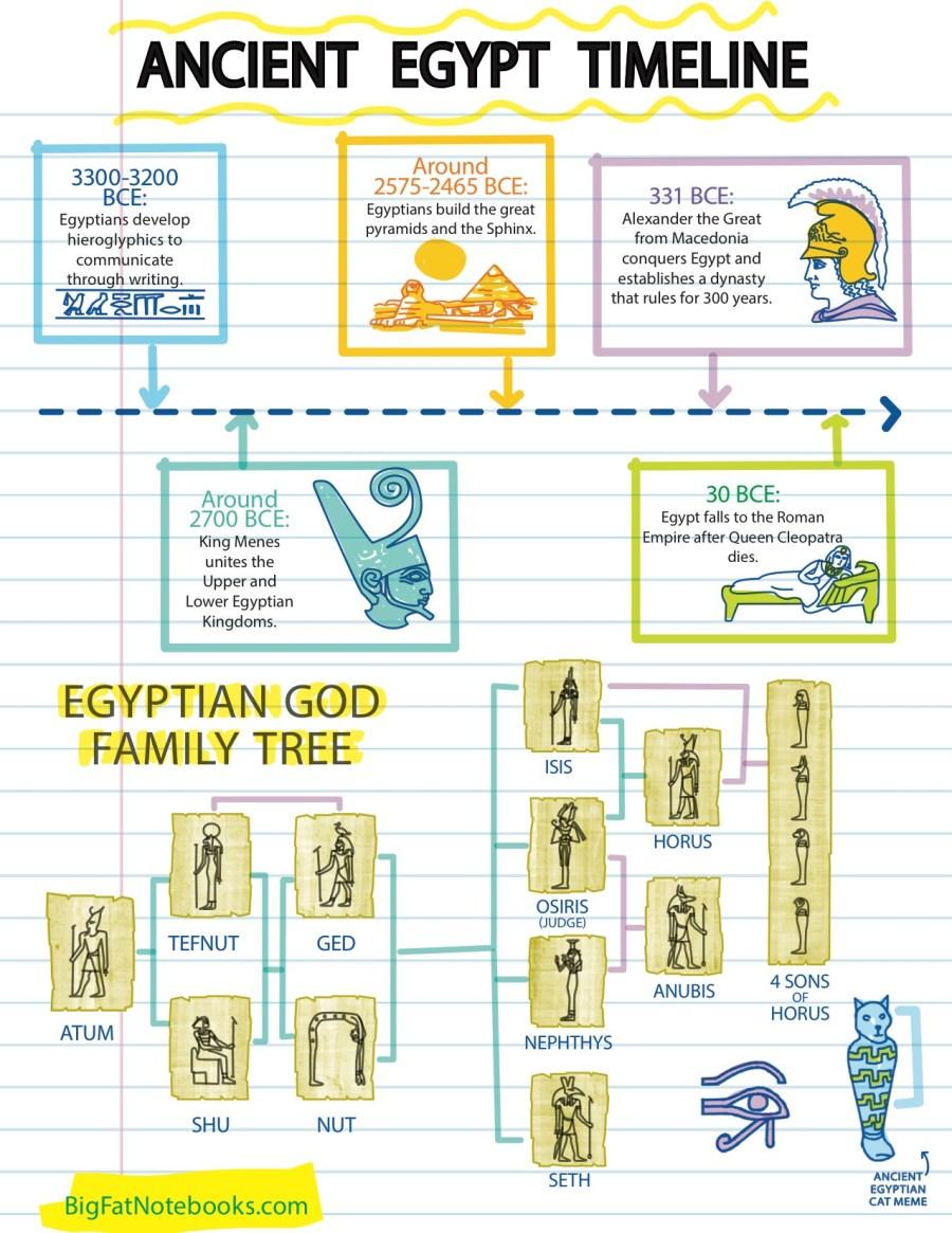 Ancient Egypt Timeline