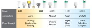 kelvin scale grow light rating