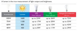 lumen scale grow light rating