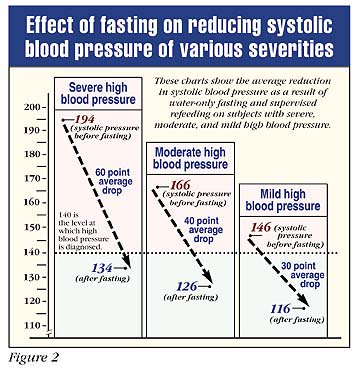 Effect of fasting on reducing systolic blood pressure of various severities