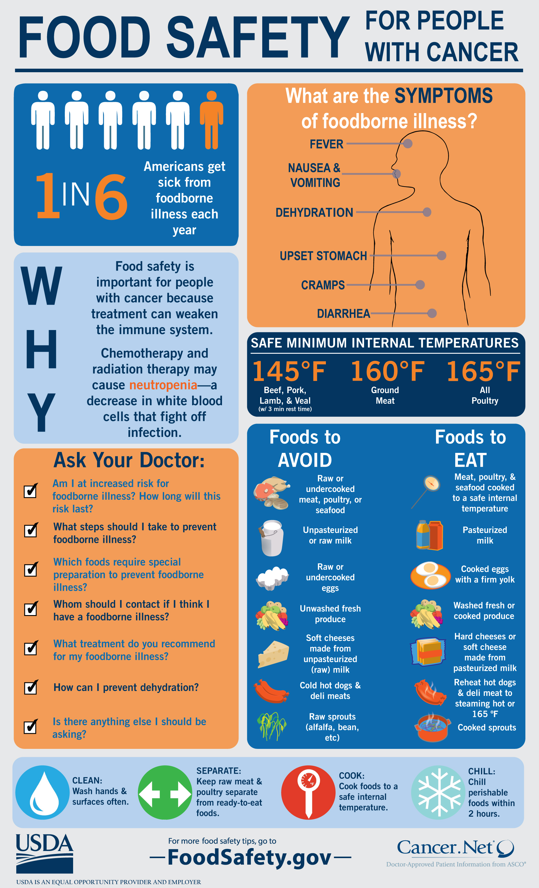 Cancer Amp Food Safety Infographic