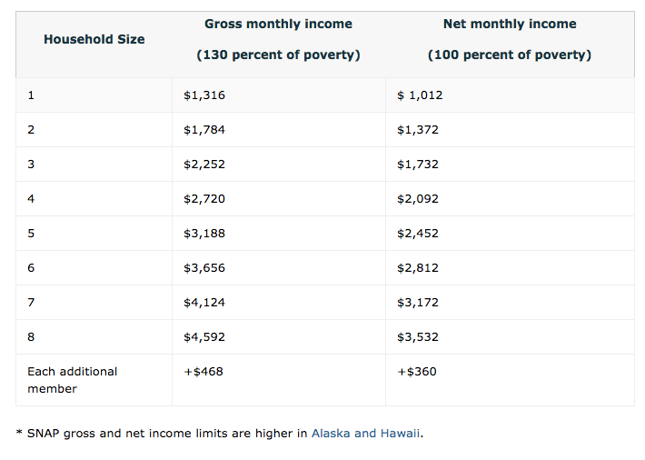 """food stamps income chart"""