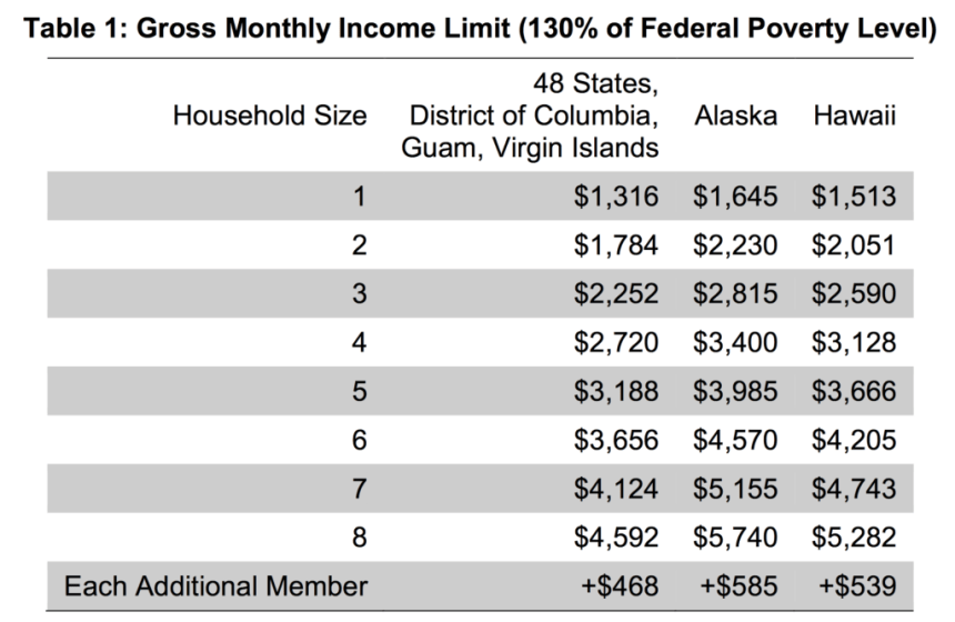 Gross Income Limit for Hawaii
