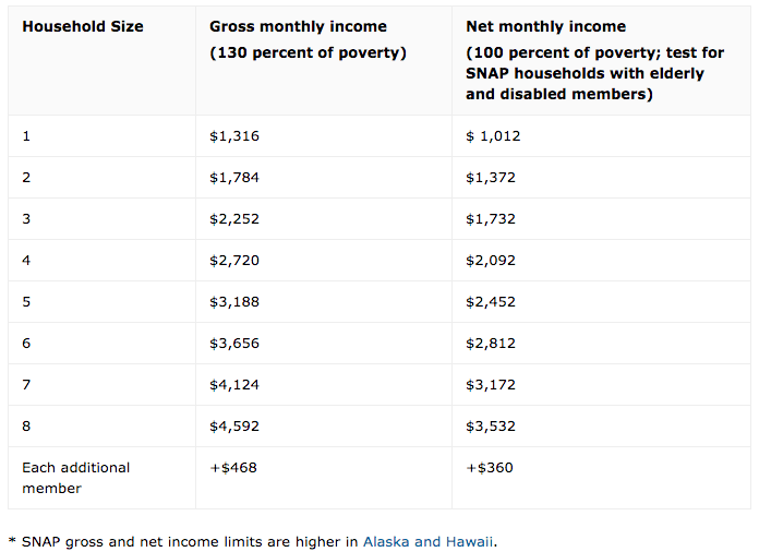 """Montana Food Stamps Income Limit"""