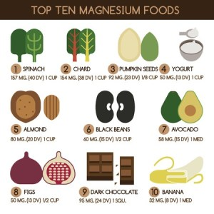 Informatic describing 10 sources of magnesium in the diet. Spinach, cahrd, pumpkin seeds, yogurt, almonds, black beans, avocado, figs, dark chocolate and banana are all mentioned.