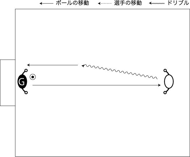 図解:フィードからドリブルシュート
