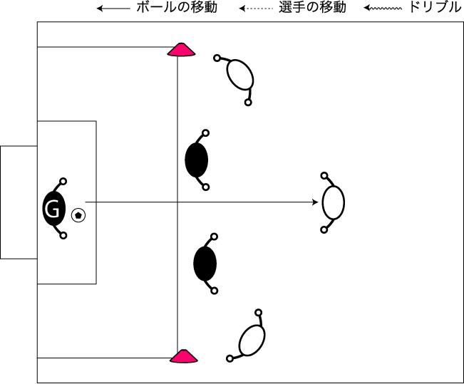 図解:3対2 バイタルエリアからのシュート