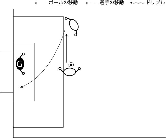 図解:横パスからのシュート(サイド)