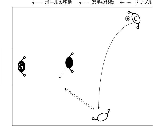 図解:サイドチェンジからの1対1
