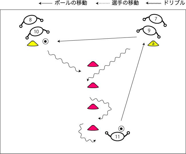 図解:ドリブル&パスコントロール