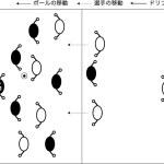 図解:ハーフを越えるラインアップゲーム