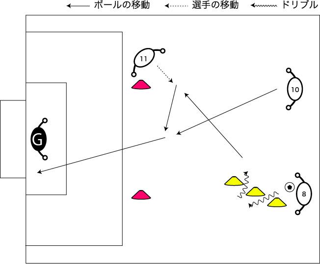 図解:3人目の動きからのシュート
