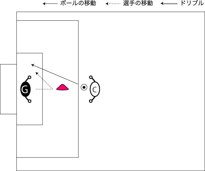 図解:ループシュートの対応