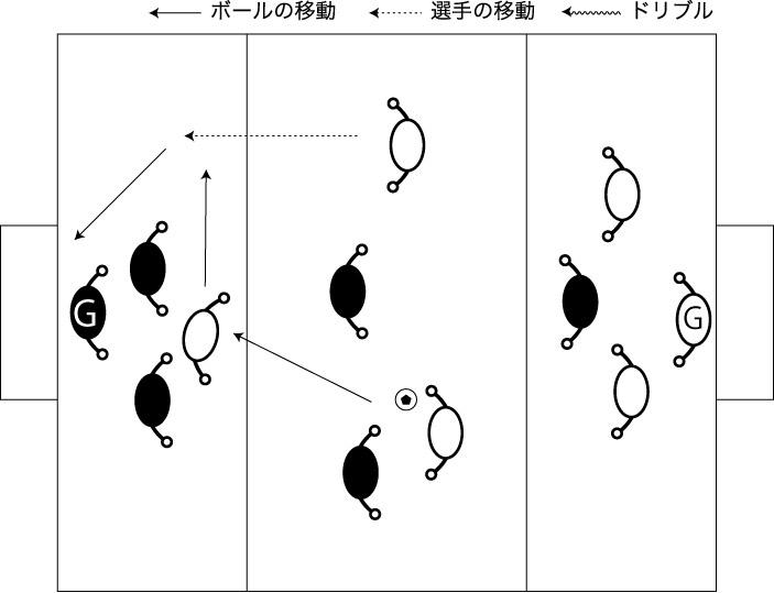 図解:トップへのくさびのボールを起点に展開