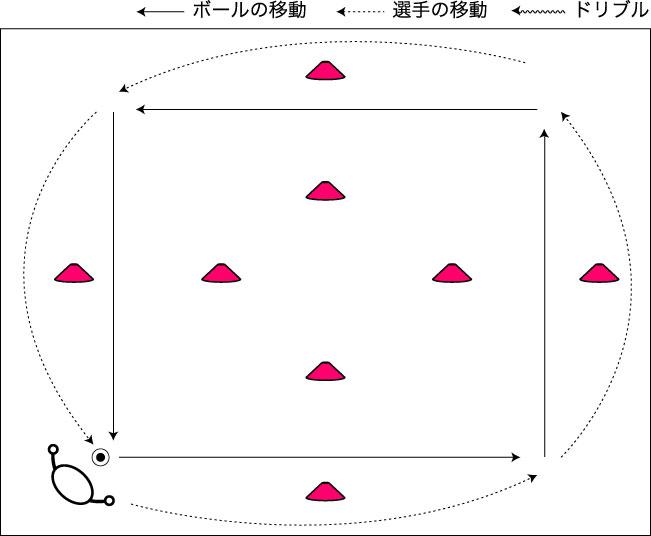 図解:ラン・ウィズ・ザ・ボール 1人トレーニング