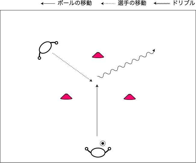 図解:トライアングルの中で受けてコントロール