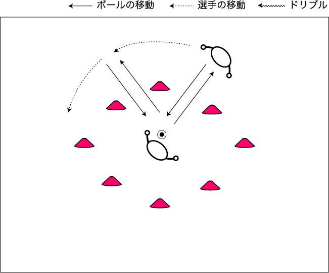 図解:円を動きながらのパス交換