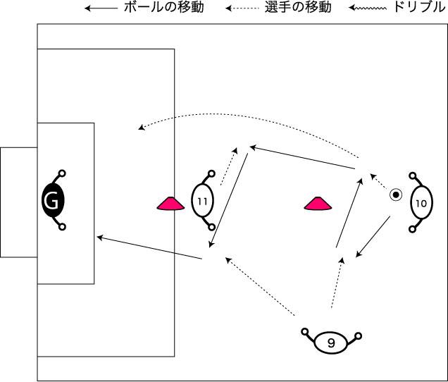 図解:連続するショートパスからのシュート