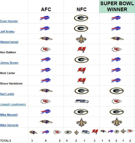 Super Bowl 2021 Predictions From Our Experts And Comedy Writers Football Absurdity