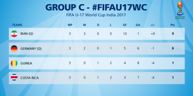 Group C Review | 1