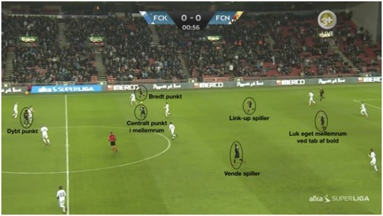 Positional Play | 2
