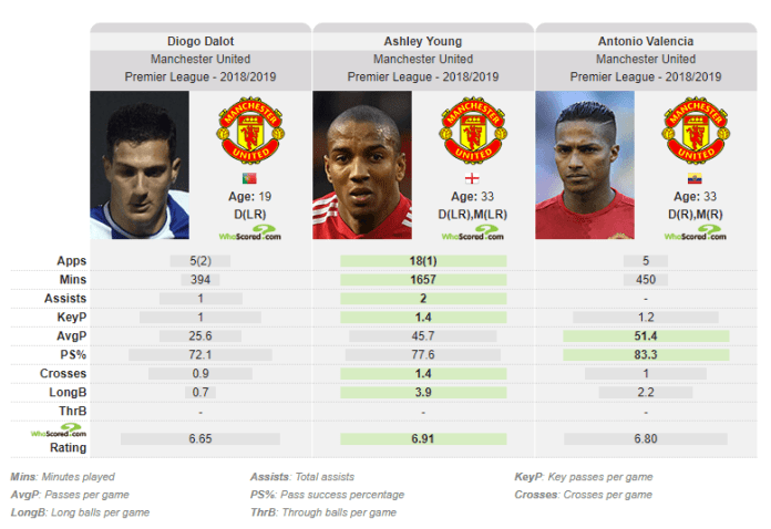Diogo-Dalot-Manchester-United-Tactical-Analysis-Statistics