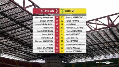 Full match: AC Milan vs Chievo