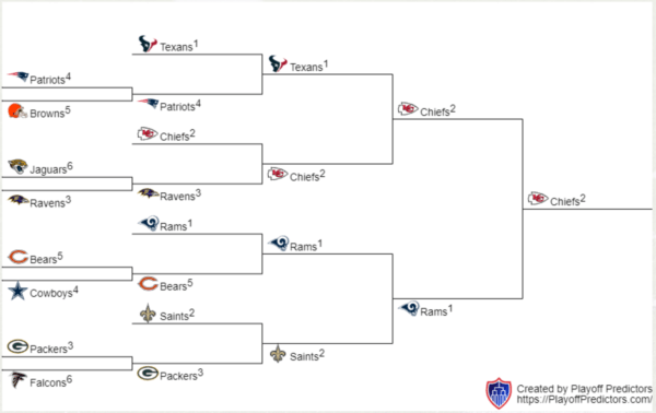 Too Early 2019 Nfl Playoff Predictions Football Garbage Time