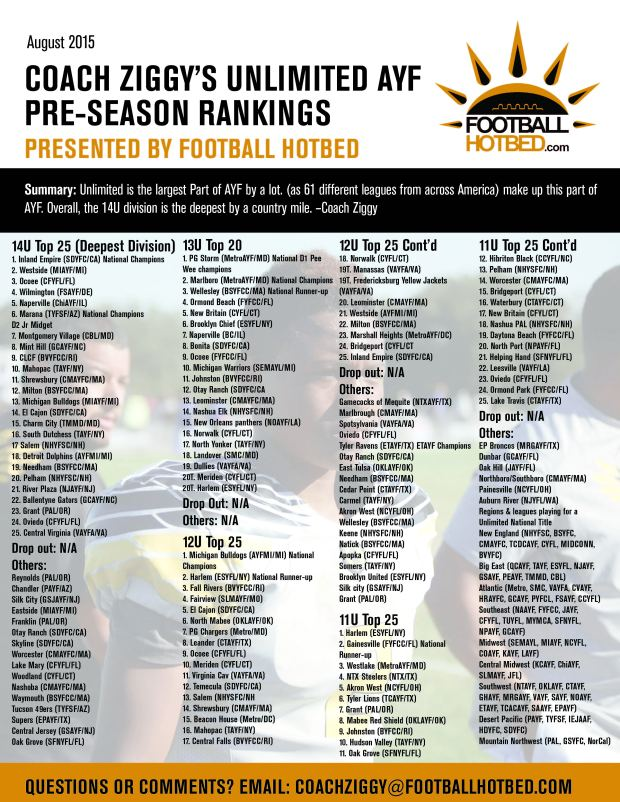 Rankings_Unlimited 2015 Preseason