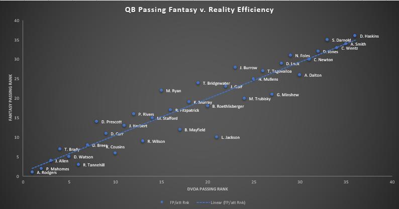 2020 QB Fantasy vs Reality Rankings