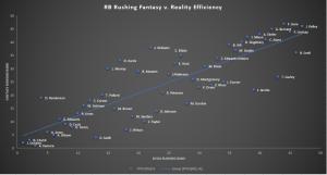 2020 RB Fantasy vs Reality Rankings